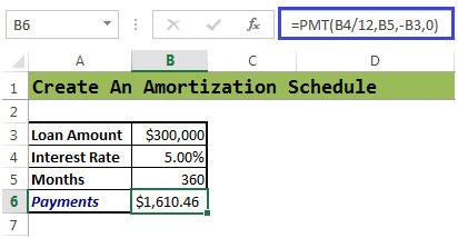 loan amortization schedule excel financial formulas