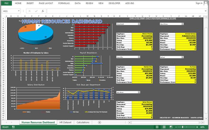 Human Resource Dashboard – Nice combination of Column and