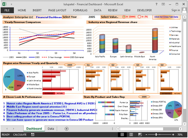 Financial Dashboard Best 4 Dynamic Excel Charts