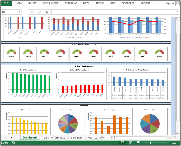 Team Performance Dashboard – Good analysis of sales, revenue and ...