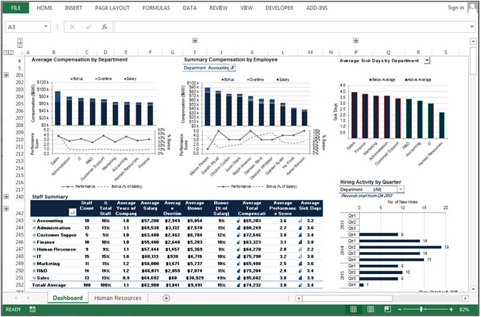 Human Resource Dashboard – Nice Use Of Excel Column And Bar Chart