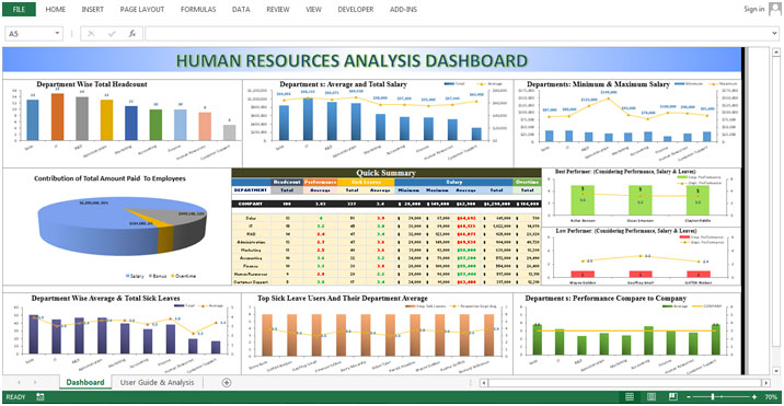 Human Resource Dashboard – Department Wise Performance Shown