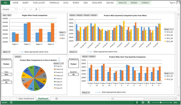 Sales Performance Dashboard – Comparison by Yearly, Quarter wise ...