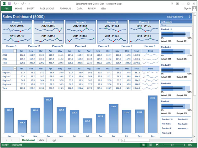 Sales Dashboard – Dynamic Charts | Microsoft Excel Tips from Excel ...