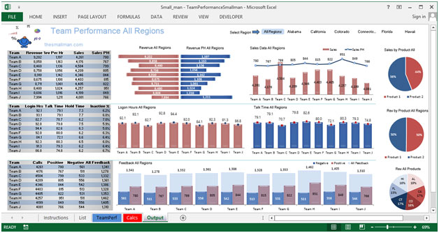 Team Performance Dashboard – contains excellent charts | Microsoft ...