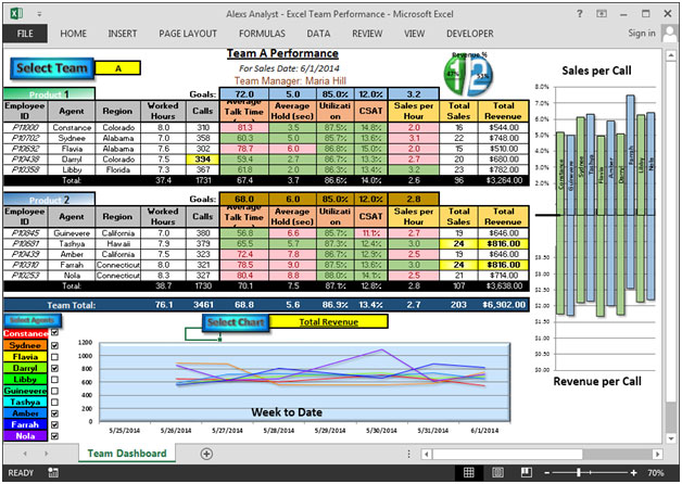 how to close performance dashboard