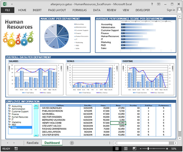 Human Resource Dashboard – Good Analysis for HR department
