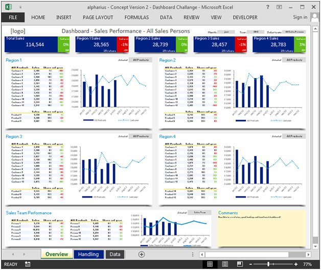 sales dashboard  u2013 showing sales wise  region wise and