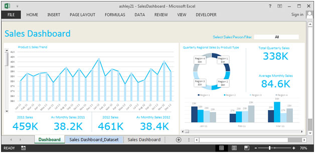 Sales Dashboard – sales by region, product & sales analysis month ...