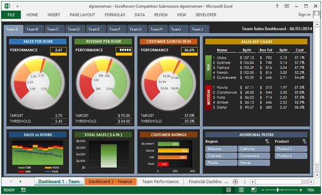 team performance dashboard � beautiful presentation good