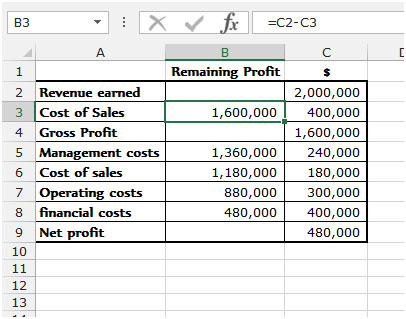Waterfall Chart In Microsoft Excel 2010 Microsoft Excel Tips From