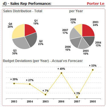 Financial Dashboard – Sales Rep Information Showing through