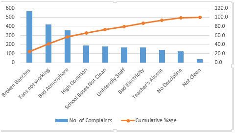 Pareto Chart In Microsoft Excel Tips
