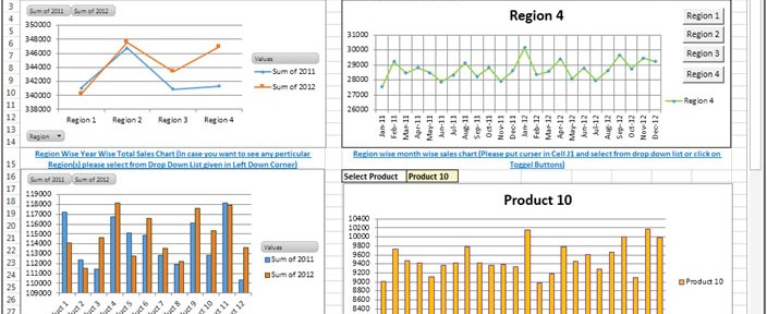 Sales Performance Dashboard Dynamic Chart With Pivot Tables
