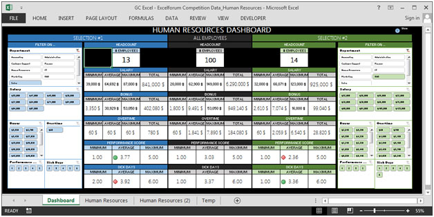Human Resource Dashboard Good Visualization For Various