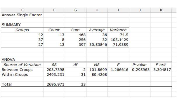 anova excel worksheet hlt Title: hlt 362 module 4 anova excel worksheet, author: gobbar, name: hlt 362 module 4 anova excel worksheet, length: 1 pages, page: 1, published: 2014-09-29.