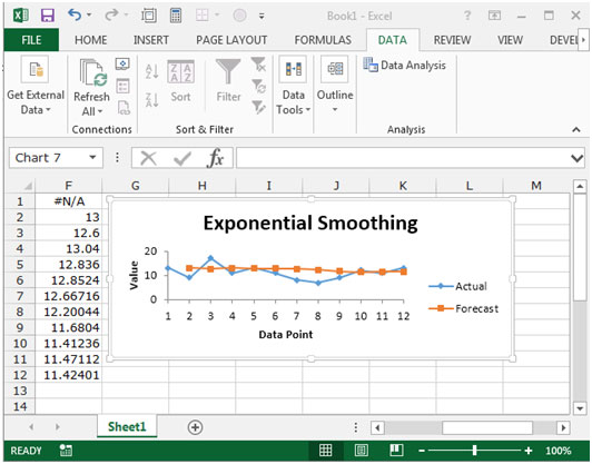 Exponential Smoothing In Excel