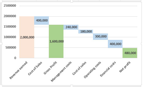 Waterfall chart in microsoft excel 2010 tips thats it a simple waterfall chart this can be really useful when you want to include it in your reports and show data from a different angle ccuart Images