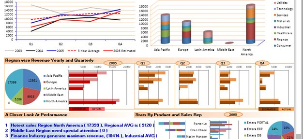 Financial Dashboard – best 4 dynamic excel charts