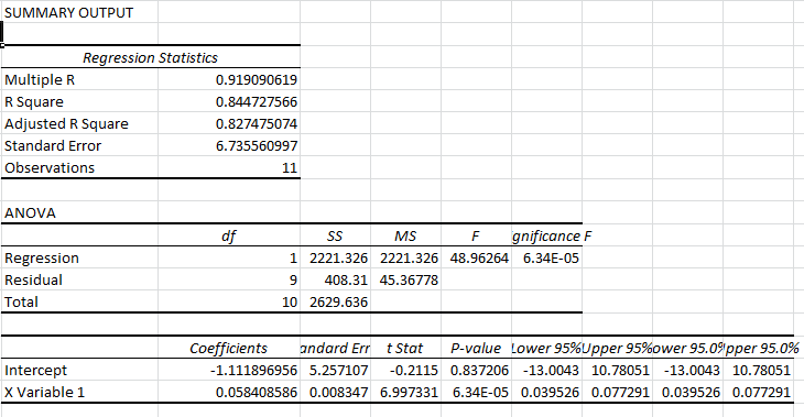 Regress Analysis Excel