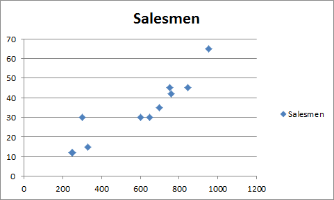 How To Do Regression Analysis In Excel