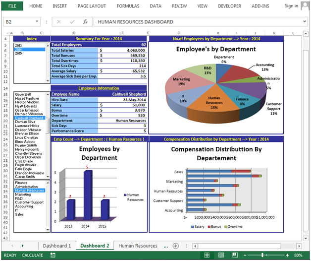 Human Resource Dashboard By Naveed Raza Microsoft Excel