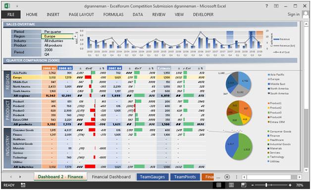 financial dashboard by dgranneman finance