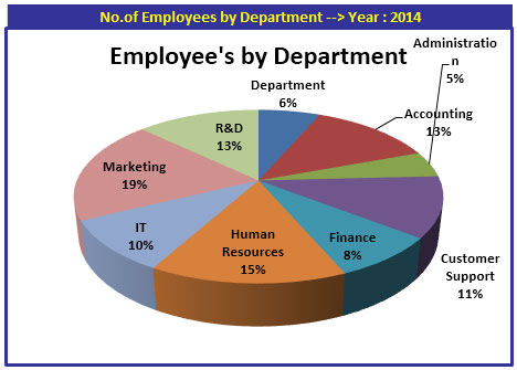human resource department at microsoft Click human resources  common  organization  departments  department hierarchy position form use the position form, filtered by department, to view a list of positions within a specific department.