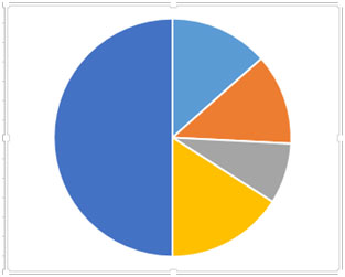 How to Make a Pie Chart in Microsoft Excel 2010