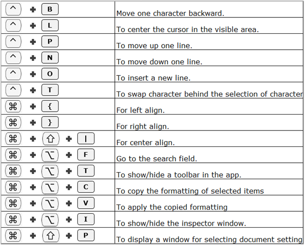 150 Mac Excel Keyboard Shortcuts Microsoft Excel Tips From Excel