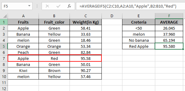 How to Use Averageif Function in Excel