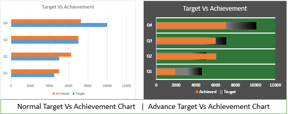 4 Creative Target Vs Achievement Charts in Excel