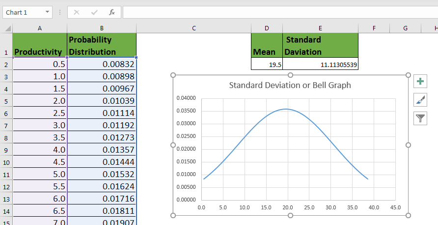 How To Create Standard Deviation Graph In Excel