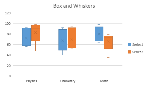 How To Use Excel Box And Whiskers Chart